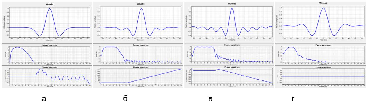 Примеры модельных импульсов: а – импульс Риккера, б – импульс Батерворта, в – импульс Клаудера, г – импульс Ормсби