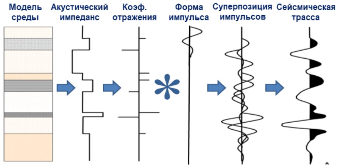 Принципиальная схема расчёта синтетической сейсмограммы