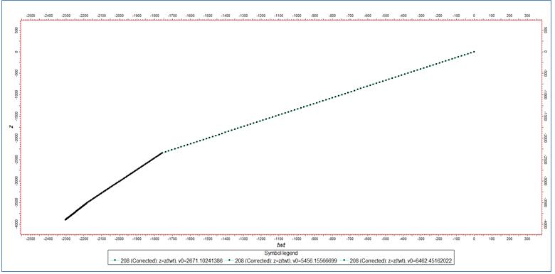 Зависимость время-глубина, рассчитанная по скоростной модели для скважины 208 для интервалов трёх верхних интервалов.